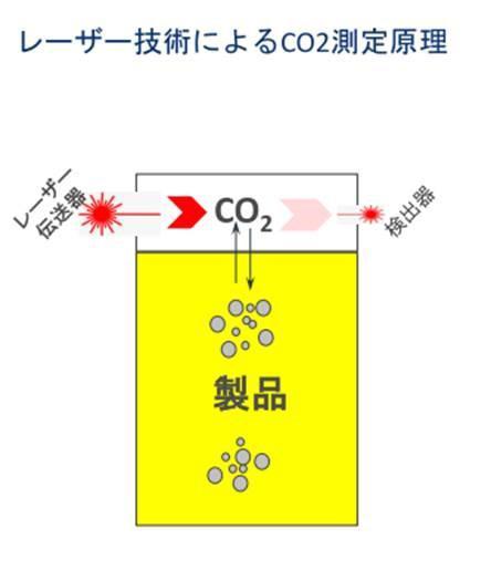 非破壊式CO2測定器sub測定原理.jpg