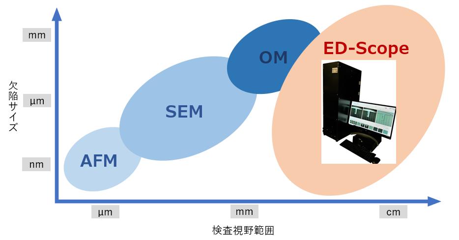 ED-scope_sub装置別対応範囲3.PNG
