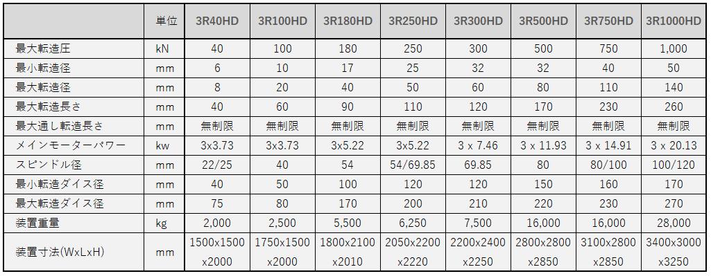 reggrolling_sub3仕様表.png