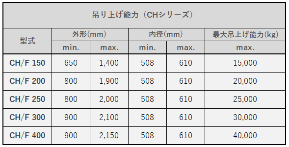 TECNOLIFT_sub7 CH仕様表.png