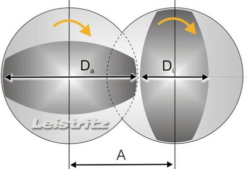 同方向回転2軸押出機 Leistriz sub2-1.png