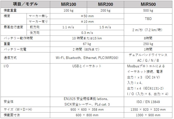MiR製品仕様表.PNG